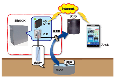 IoT遠隔監視装置の模式図